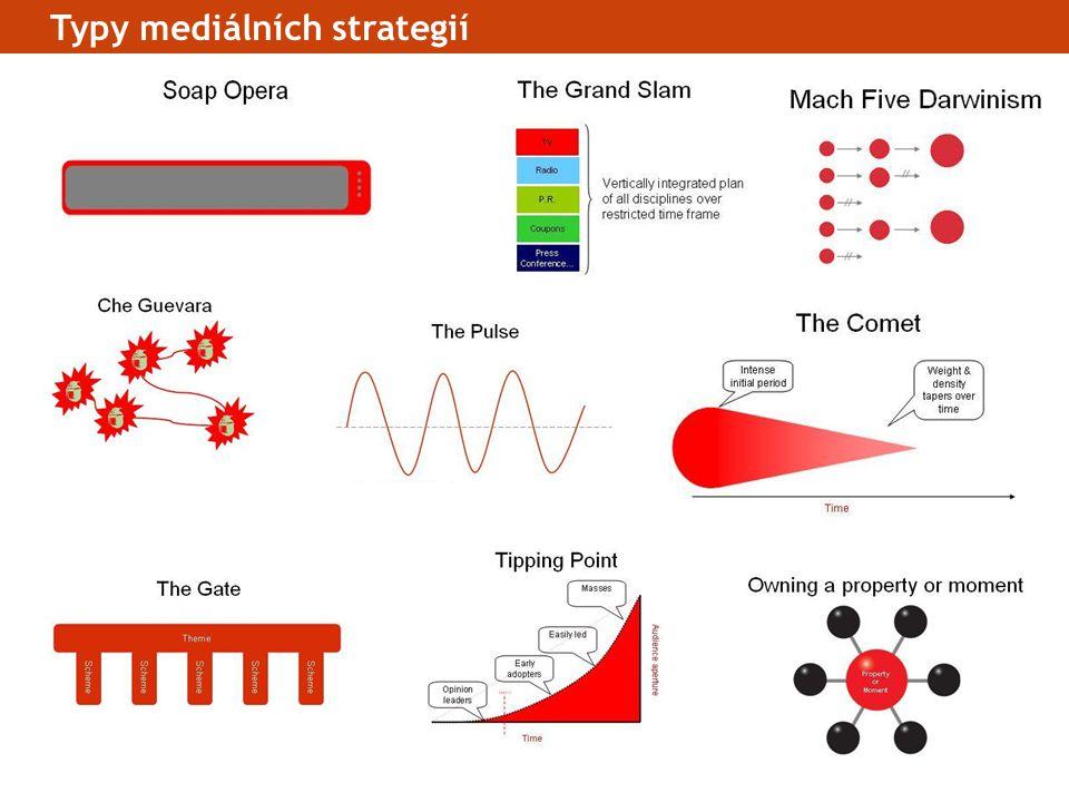 Typy mediálních strategií