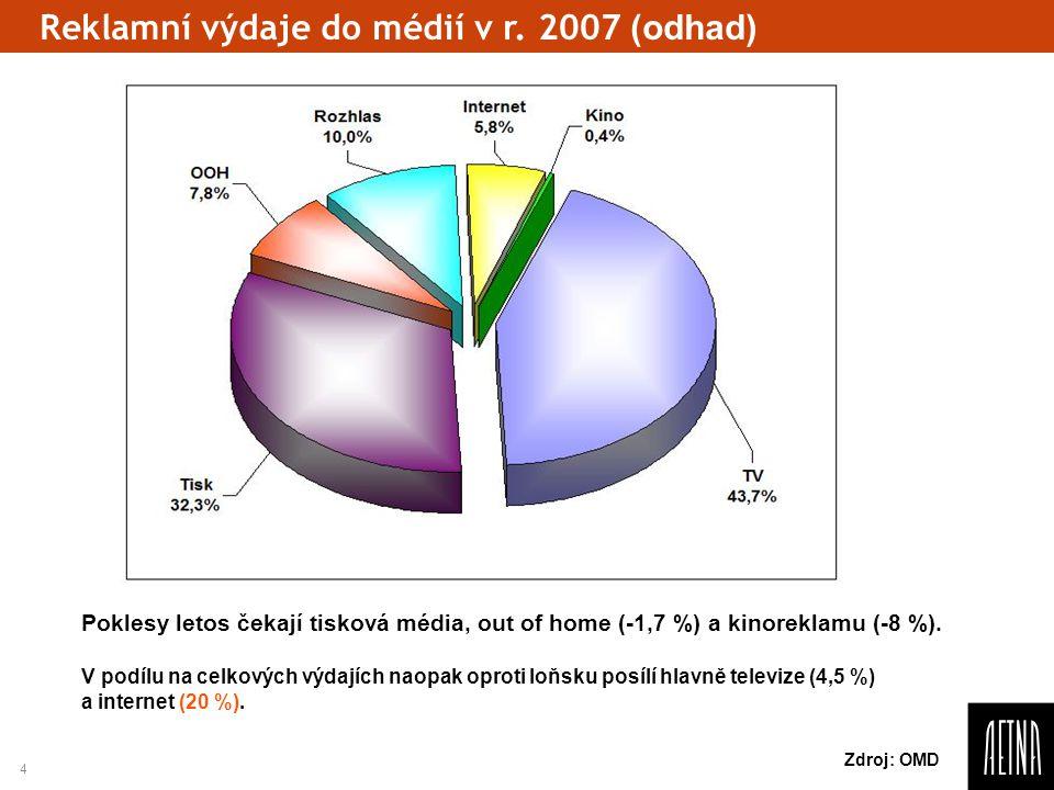 4 Reklamní výdaje do médií v r. 2007 (odhad) Zdroj: OMD Poklesy letos čekají tisková média, out of home (-1,7 %) a kinoreklamu (-8 %). V podílu na cel