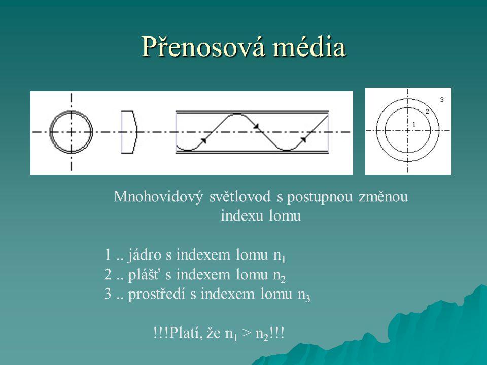 Přenosová média Mnohovidový světlovod s postupnou změnou indexu lomu 1..