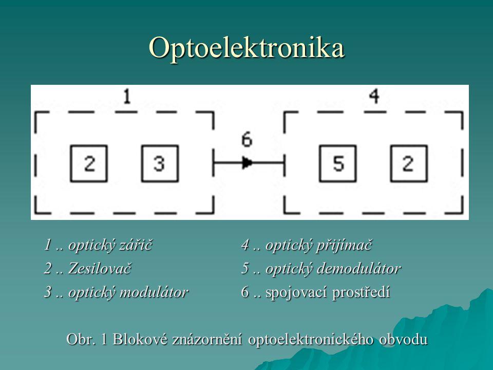 Optoelektronika 1..optický zářič4.. optický přijímač 2..