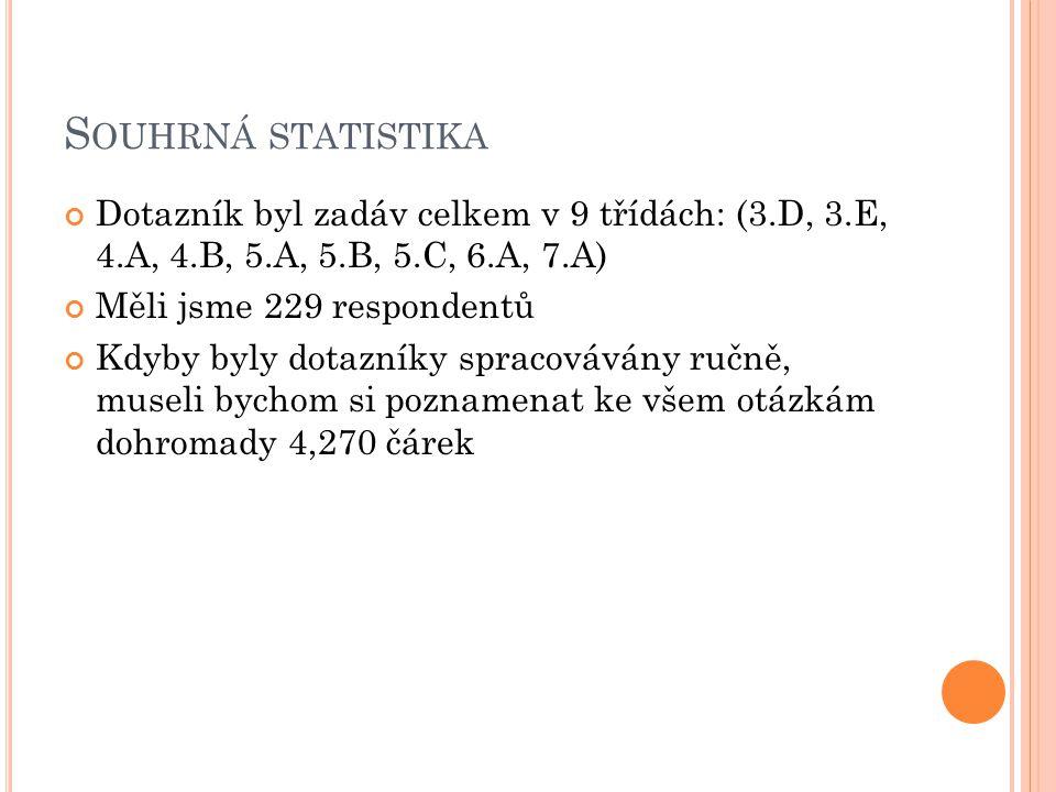 S OUHRNÁ STATISTIKA Dotazník byl zadáv celkem v 9 třídách: (3.D, 3.E, 4.A, 4.B, 5.A, 5.B, 5.C, 6.A, 7.A) Měli jsme 229 respondentů Kdyby byly dotazníky spracovávány ručně, museli bychom si poznamenat ke všem otázkám dohromady 4,270 čárek