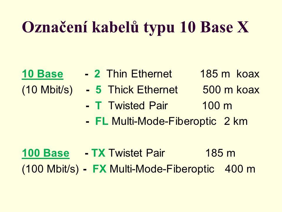 Označení kabelů typu 10 Base X 10 Base - 2 Thin Ethernet 185 m koax (10 Mbit/s) - 5 Thick Ethernet 500 m koax - T Twisted Pair 100 m - FL Multi-Mode-Fiberoptic 2 km 100 Base - TX Twistet Pair 185 m (100 Mbit/s) - FX Multi-Mode-Fiberoptic 400 m
