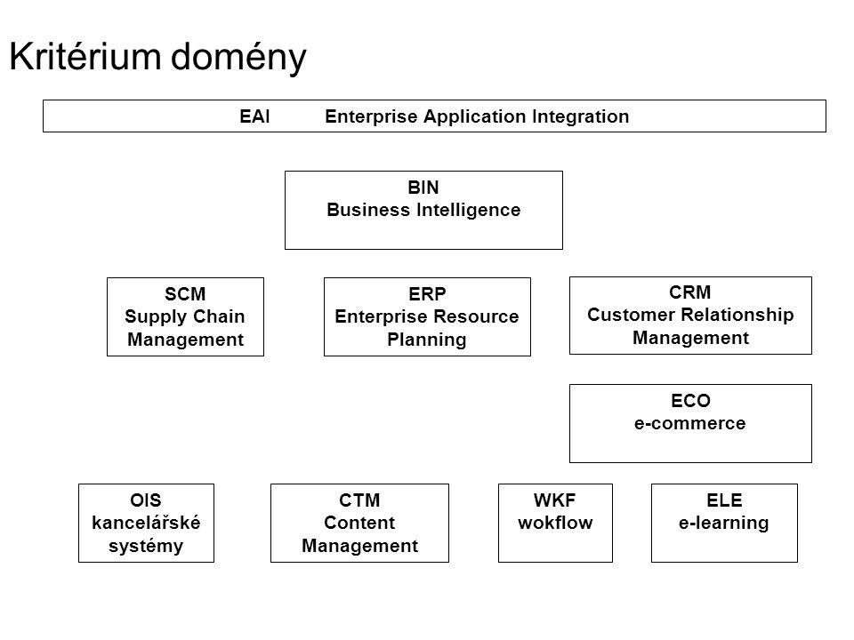 Kritérium domény ERP Enterprise Resource Planning SCM Supply Chain Management CRM Customer Relationship Management BIN Business Intelligence ECO e-com