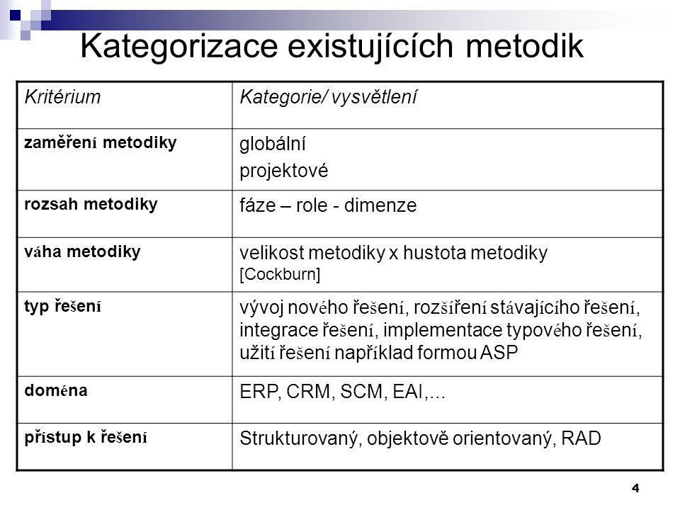 4 Kategorizace existujících metodik KritériumKategorie/ vysvětlení zaměřen í metodiky globální projektové rozsah metodiky fáze – role - dimenze v á ha