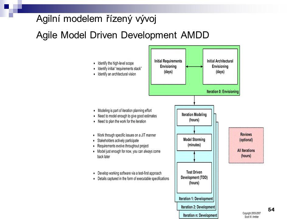 54 Agilní modelem řízený vývoj Agile Model Driven Development AMDD