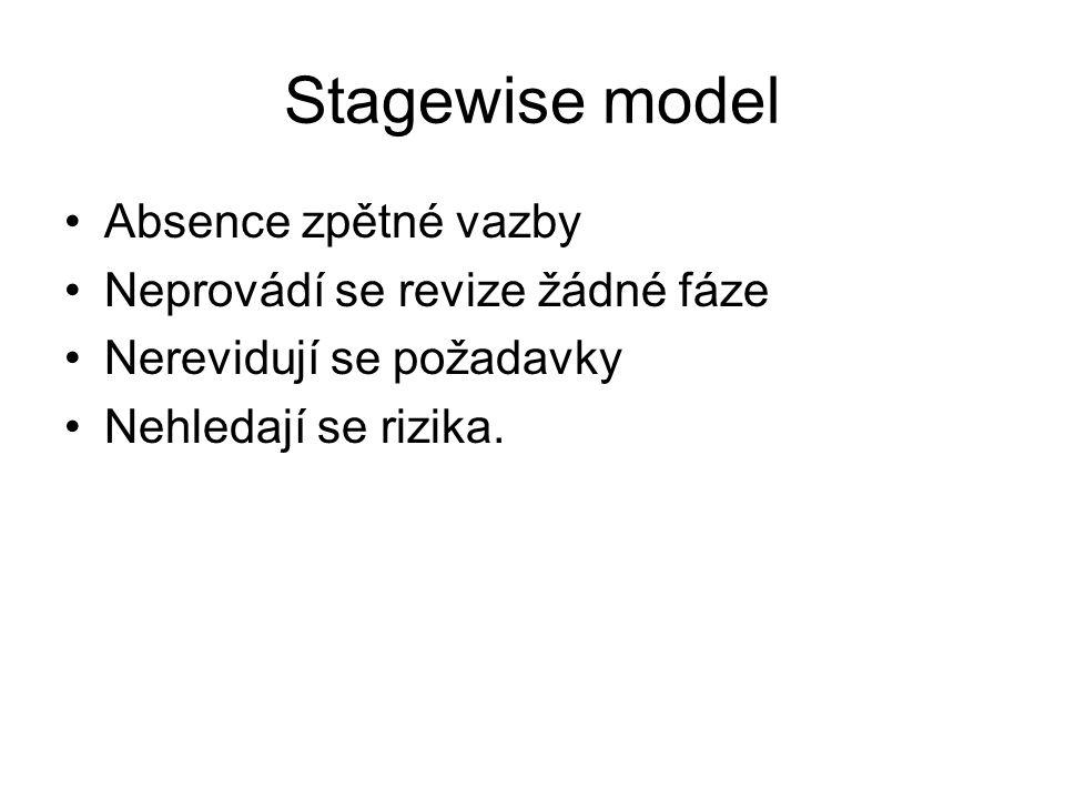 Stagewise model Absence zpětné vazby Neprovádí se revize žádné fáze Nerevidují se požadavky Nehledají se rizika.