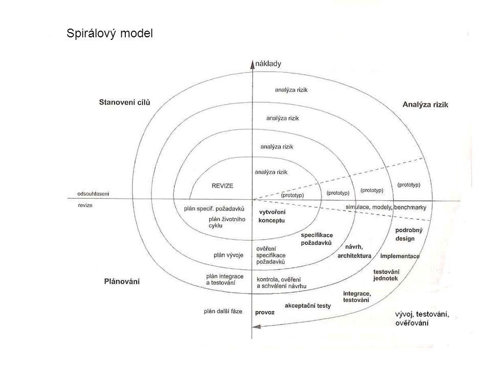 Spirálový model