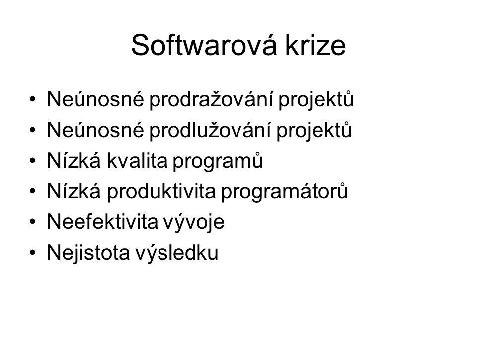 Softwarová krize Neúnosné prodražování projektů Neúnosné prodlužování projektů Nízká kvalita programů Nízká produktivita programátorů Neefektivita výv