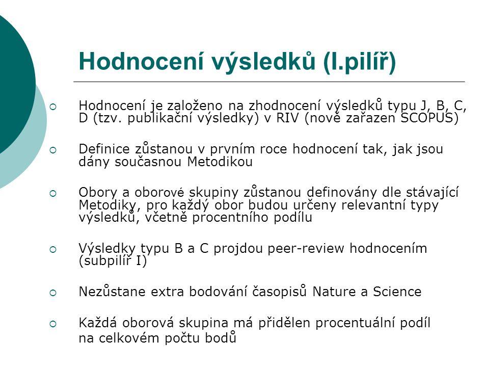Hodnocení výsledků (I.pilíř)  Hodnocení je založeno na zhodnocení výsledků typu J, B, C, D (tzv. publikační výsledky) v RIV (nově zařazen SCOPUS)  D