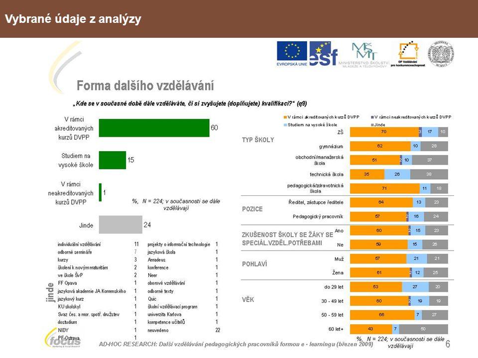 METODIKA KURZŮ Rozvoj e-learningu v oblasti vzdělávání pedagogů v Moravskoslezském kraji CZ.1.07/1.3.05/11.0008 Základní kritéria pro tvorbu e-learningových studijních opor Poznání způsobu dalšího vzdělávání učitelů v Moravskoslezském kraji Zjištění míry zájmu o další vzdělávání mezi učiteli MSK Postoj k dalšímu vzdělávání učitelů formou e-learningu a jejich informovanost o něm E-learning jako pomůcka při výuce žáků