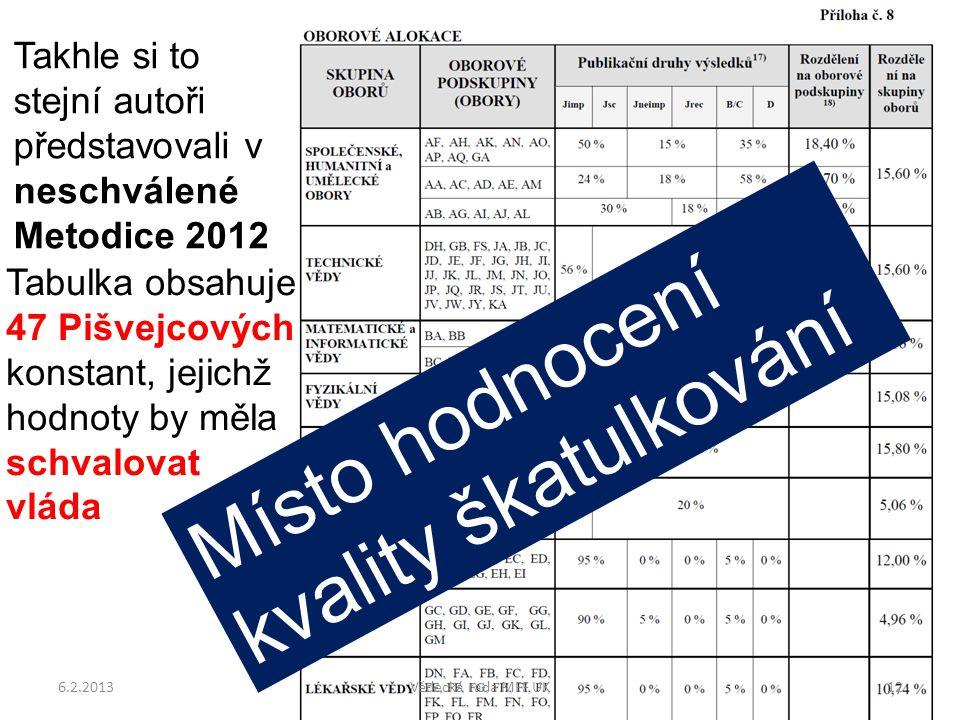 Takhle si to stejní autoři představovali v neschválené Metodice 2012 Místo hodnocení kvality škatulkování Tabulka obsahuje 47 Pišvejcových konstant, jejichž hodnoty by měla schvalovat vláda 6.2.201312Vědecká rada MFF UK