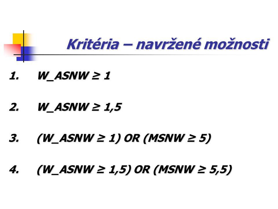 Kritéria – navržené možnosti 1.W_ASNW ≥ 1 2.W_ASNW ≥ 1,5 3.(W_ASNW ≥ 1) OR (MSNW ≥ 5) 4. (W_ASNW ≥ 1,5) OR (MSNW ≥ 5,5)