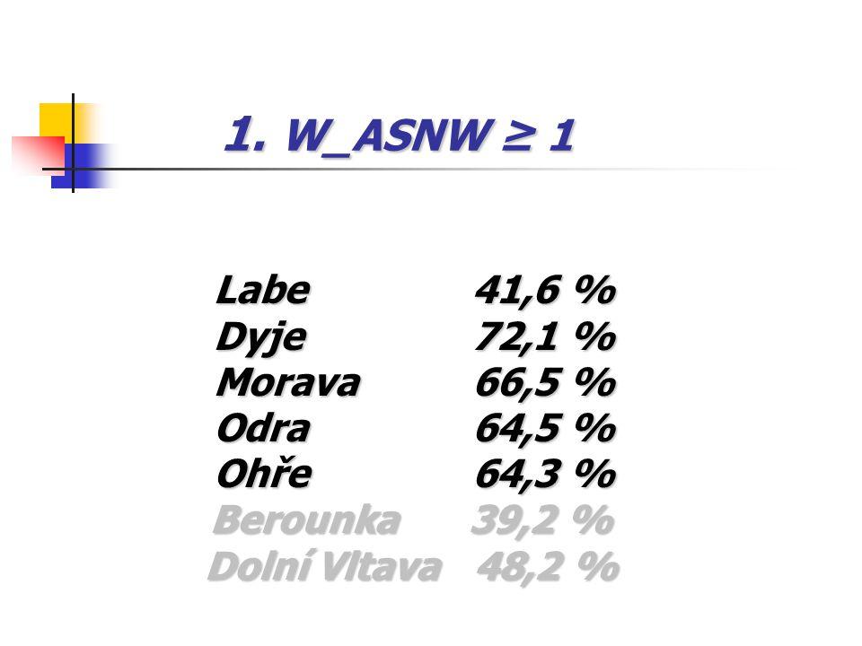1. W_ASNW ≥ 1 Labe41,6 % Dyje 72,1 % Morava 66,5 % Odra 64,5 % Ohře64,3 % Berounka 39,2 % Berounka 39,2 % Dolní Vltava 48,2 % Dolní Vltava 48,2 %