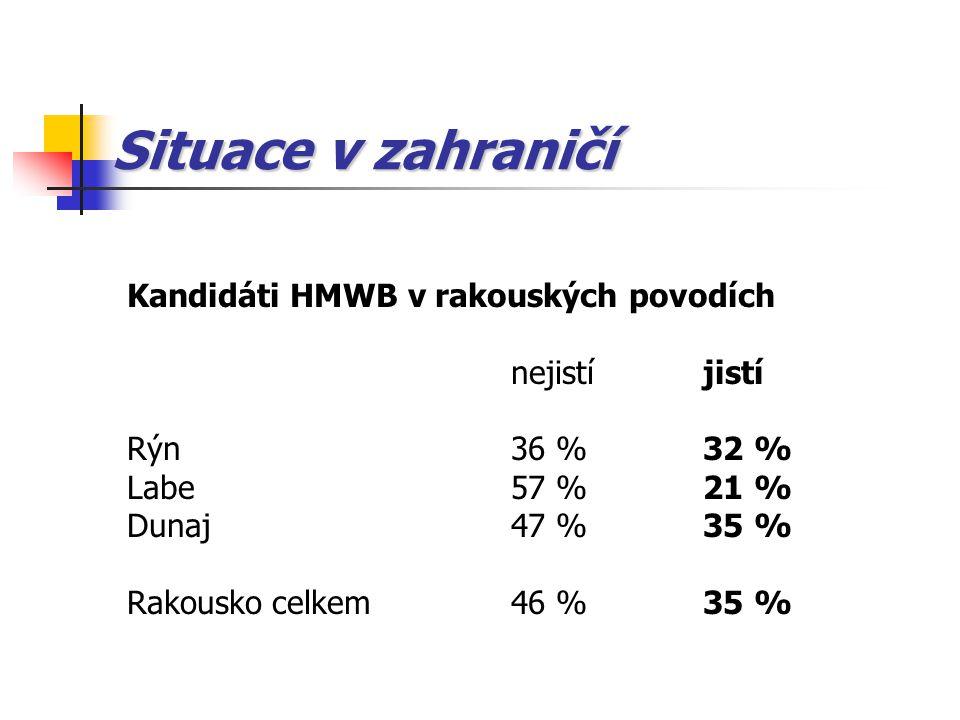 Situace v zahraničí Kandidáti HMWB v rakouských povodích nejistíjistí Rýn36 %32 % Labe57 %21 % Dunaj 47 %35 % Rakousko celkem46 %35 %