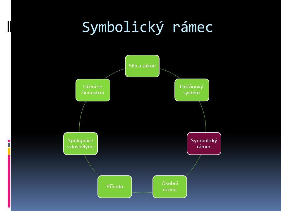 Symbolický rámec Slib a zákon Družinový systém Symbolický rámec Osobní rozvoj Příroda Spolupráce s dospělými Učení se činnostmi