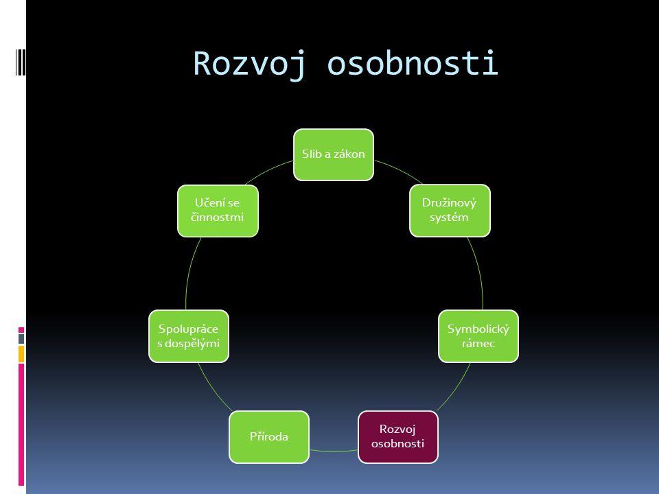 Rozvoj osobnosti Slib a zákon Družinový systém Symbolický rámec Rozvoj osobnosti Příroda Spolupráce s dospělými Učení se činnostmi