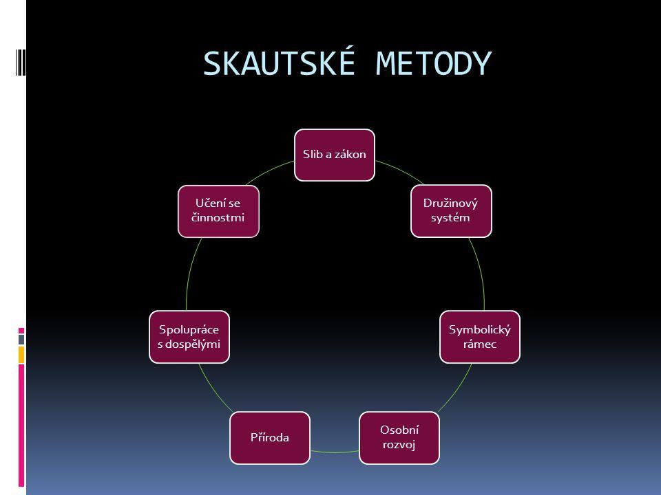 SKAUTSKÉ METODY Slib a zákon Družinový systém Symbolický rámec Osobní rozvoj Příroda Spolupráce s dospělými Učení se činnostmi