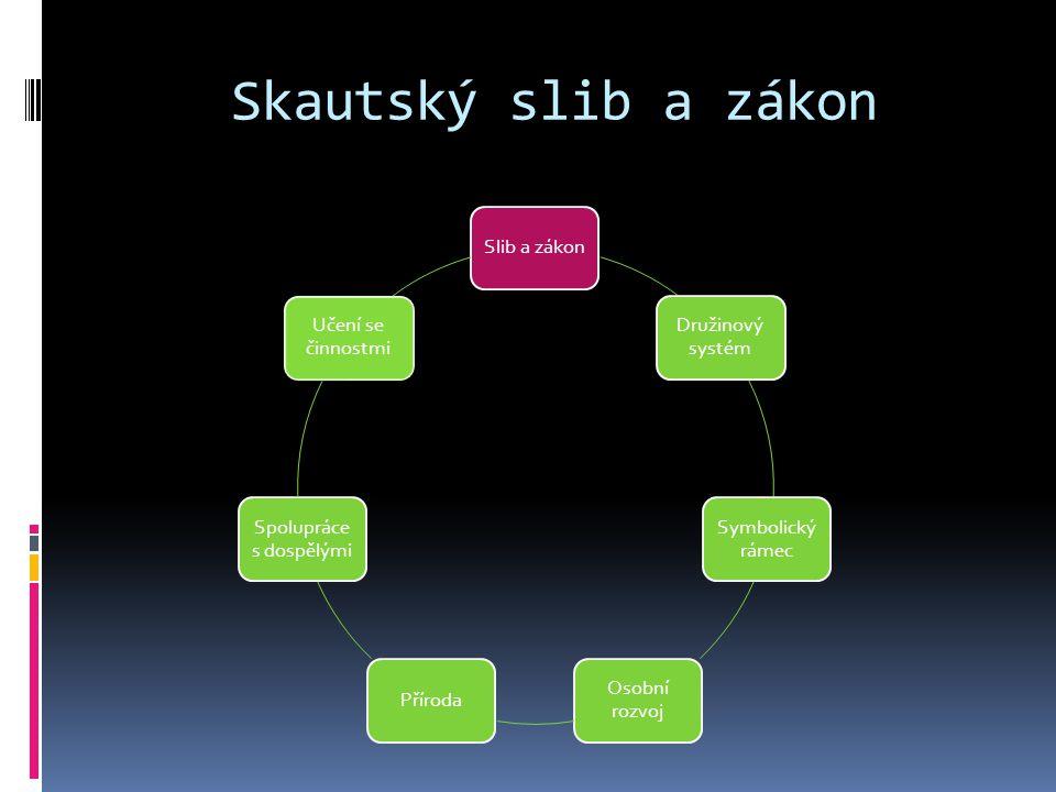 Skautský slib a zákon Slib a zákon Družinový systém Symbolický rámec Osobní rozvoj Příroda Spolupráce s dospělými Učení se činnostmi