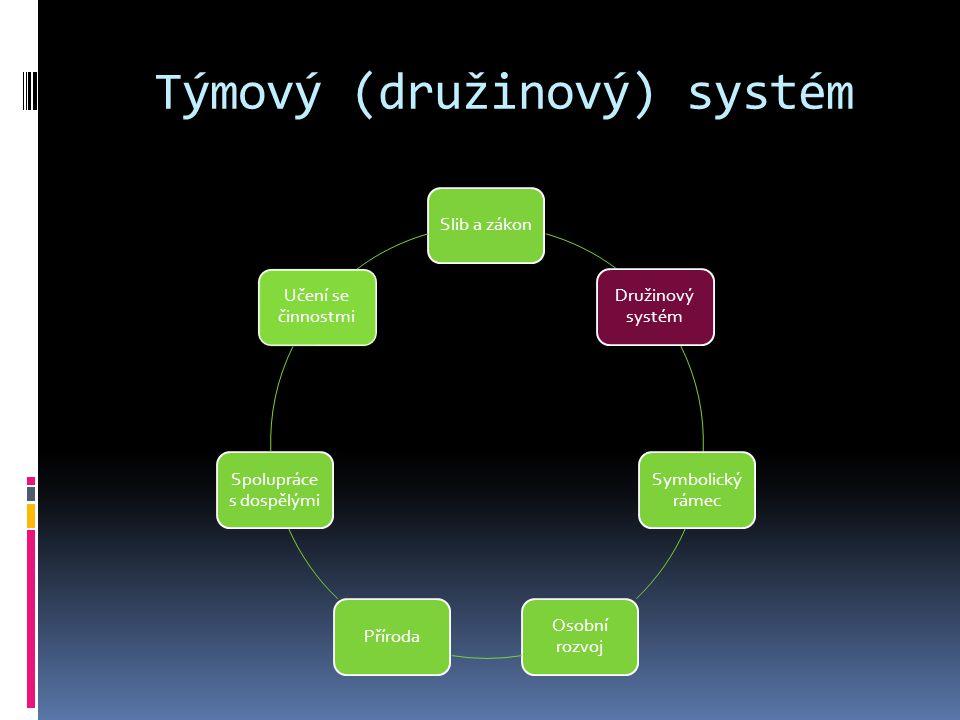 Týmový (družinový) systém Slib a zákon Družinový systém Symbolický rámec Osobní rozvoj Příroda Spolupráce s dospělými Učení se činnostmi