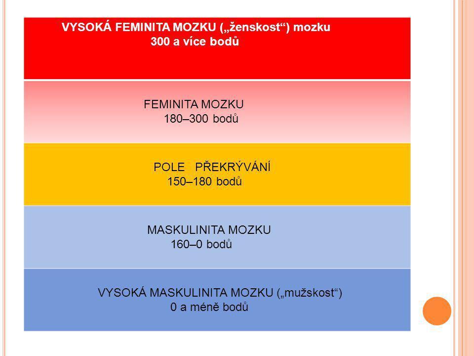 """VYSOKÁ FEMINITA MOZKU (""""ženskost"""") mozku 300 a více bodů FEMINITA MOZKU 180–300 bodů POLE PŘEKRÝVÁNÍ 150–180 bodů MASKULINITA MOZKU 160–0 bodů VYSOKÁ"""