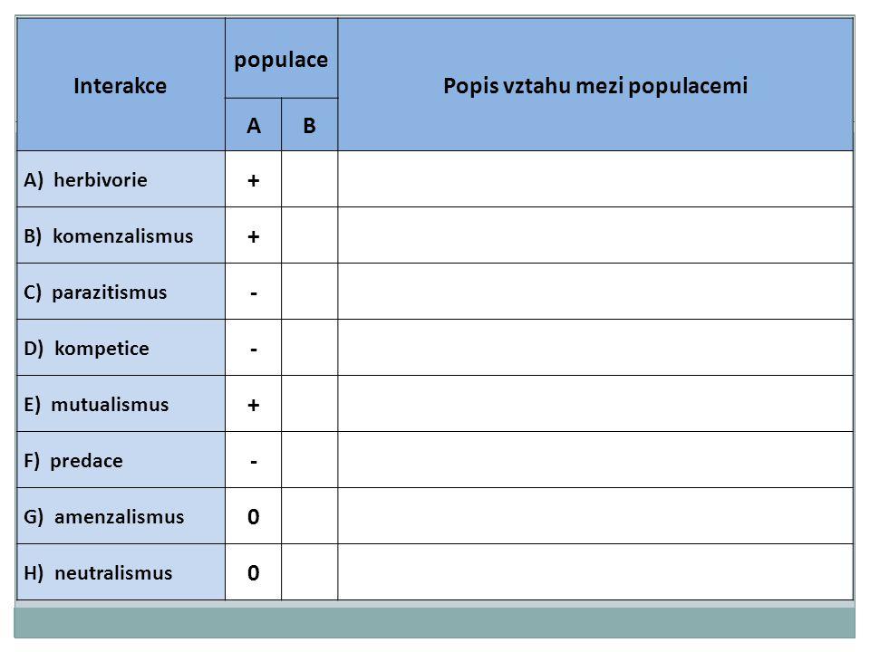 Interakce populace Popis vztahu mezi populacemi AB A) herbivorie + B) komenzalismus + C) parazitismus - D) kompetice - E) mutualismus + F) predace - G) amenzalismus 0 H) neutralismus 0