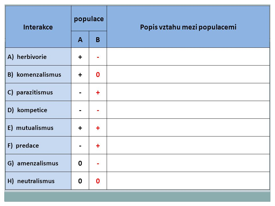 Interakce populace Popis vztahu mezi populacemi AB A) herbivorie +- B) komenzalismus +0 C) parazitismus -+ D) kompetice -- E) mutualismus ++ F) predace -+ G) amenzalismus 0- H) neutralismus 00