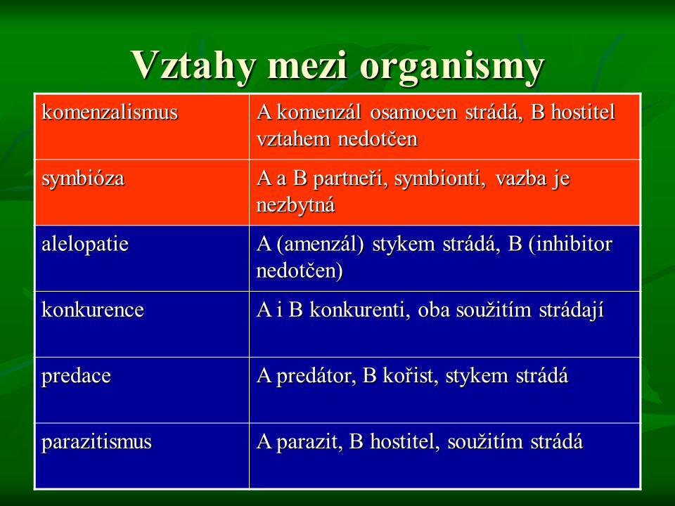komenzalismus A komenzál osamocen strádá, B hostitel vztahem nedotčen symbióza A a B partneři, symbionti, vazba je nezbytná alelopatie A (amenzál) sty