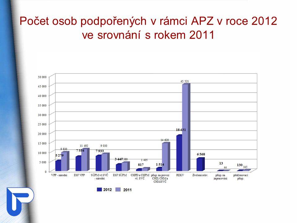 Počet osob podpořených v rámci APZ v roce 2012 ve srovnání s rokem 2011