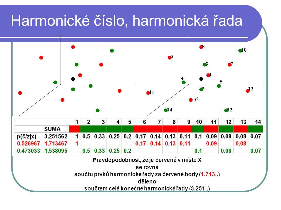 Harmonické číslo, harmonická řada Pravděpodobnost, že je červená v místě X se rovná součtu prvků harmonické řady za červené body (1.713..) děleno součtem celé konečné harmonické řady (3.251..) 1 2 3 5 4 6 7 8 10 9 11 13 1214