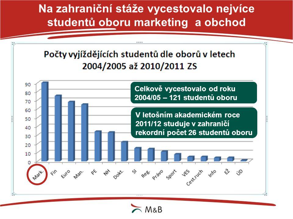 Na zahraniční stáže vycestovalo nejvíce studentů oboru marketing a obchod Celkově vycestovalo od roku 2004/05 – 121 studentů oboru V letošním akademic