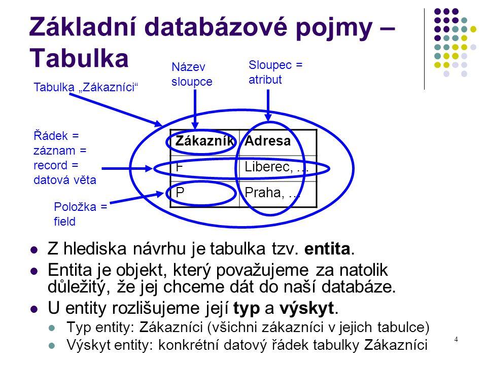 4 Základní databázové pojmy – Tabulka Z hlediska návrhu je tabulka tzv. entita. Entita je objekt, který považujeme za natolik důležitý, že jej chceme