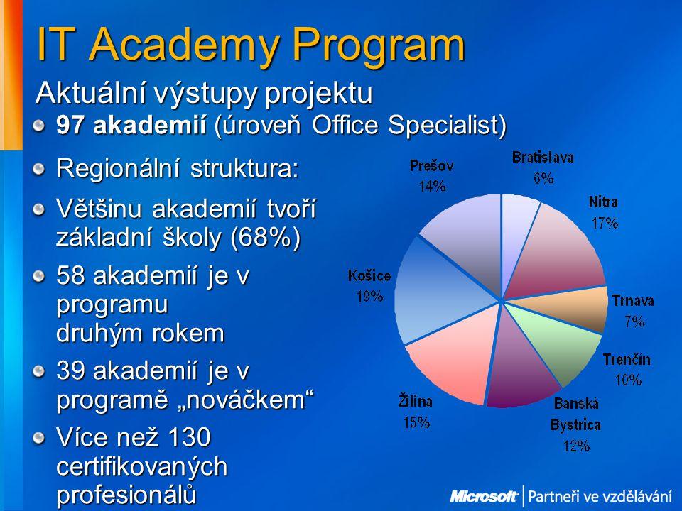 """IT Academy Program Aktuální výstupy projektu 97 akademií (úroveň Office Specialist) Regionální struktura: Většinu akademií tvoří základní školy (68%) 58 akademií je v programu druhým rokem 39 akademií je v programě """"nováčkem Více než 130 certifikovaných profesionálů"""
