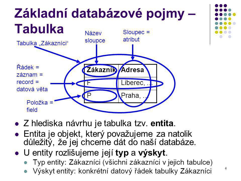 4 Základní databázové pojmy – Tabulka Z hlediska návrhu je tabulka tzv.
