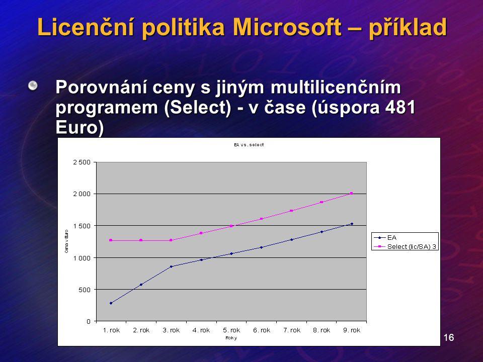16 Licenční politika Microsoft – příklad Porovnání ceny s jiným multilicenčním programem (Select) - v čase (úspora 481 Euro)
