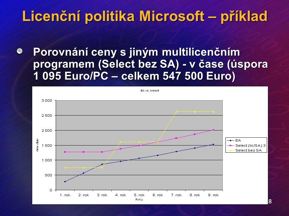 18 Licenční politika Microsoft – příklad Porovnání ceny s jiným multilicenčním programem (Select bez SA) - v čase (úspora 1 095 Euro/PC – celkem 547 5