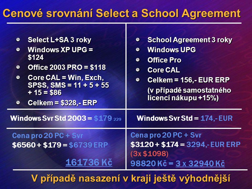 Cenové srovnání Select a School Agreement Select L+SA 3 roky Windows XP UPG = $124 Office 2003 PRO = $118 Core CAL = Win, Exch, SPSS, SMS = 11 + 5 + 5