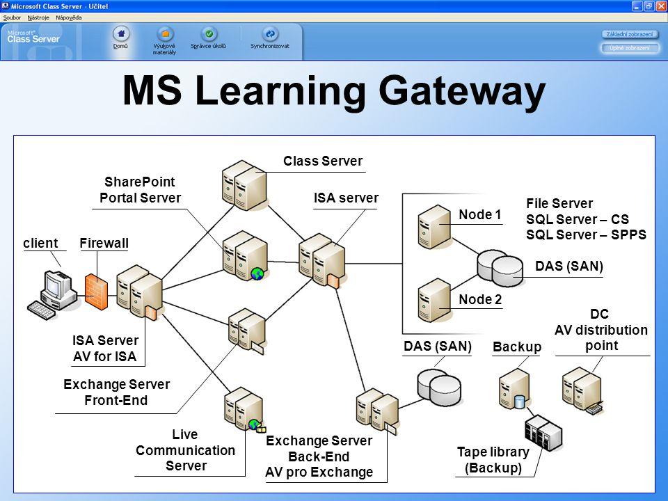 MS Learning Gateway File Server SQL Server – CS SQL Server – SPPS client ISA Server AV for ISA Live Communication Server Exchange Server Front-End Exc