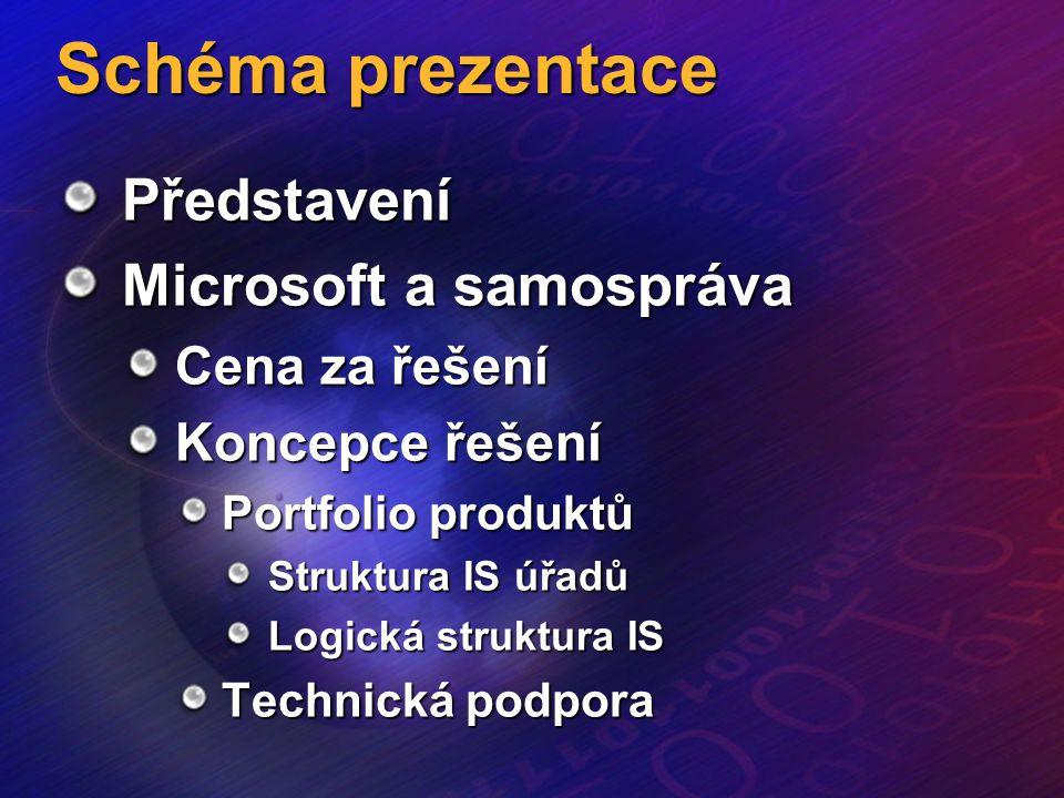Schéma prezentace Představení Microsoft a samospráva Cena za řešení Koncepce řešení Portfolio produktů Struktura IS úřadů Logická struktura IS Technic