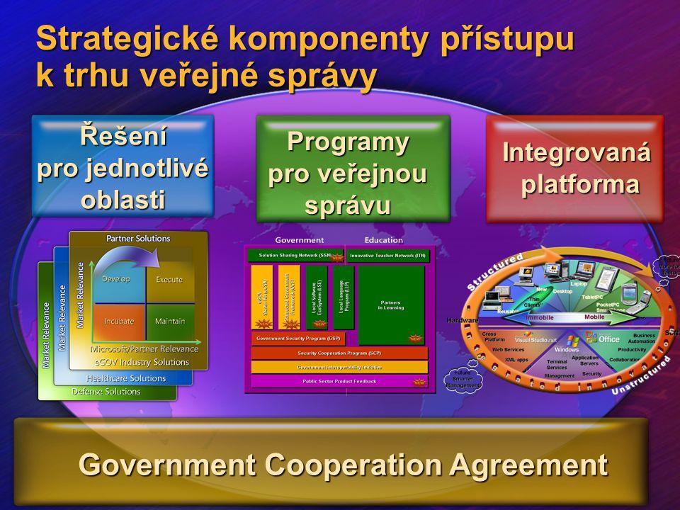 Strategické komponenty přístupu k trhu veřejné správy Integrovaná platforma Řešení pro jednotlivé oblasti Government Cooperation Agreement Programy pr