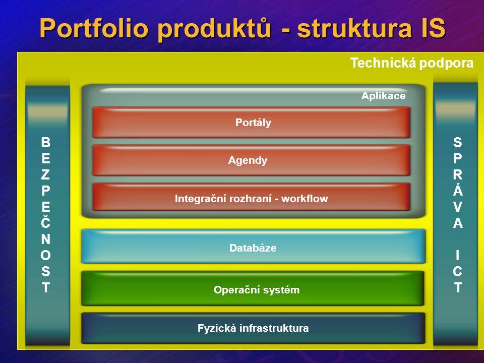 Portfolio produktů - struktura IS Fyzická infrastruktura Operační systém Databáze Integrační rozhraní - workflow Agendy Portály Technická podpora BEZP
