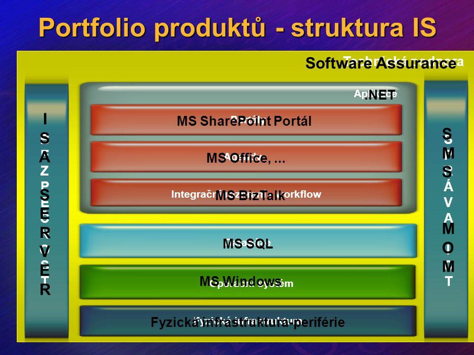 Fyzická infrastruktura Operační systém Databáze Integrační rozhraní - workflow Agendy Portály Technická podpora BEZPEČNOSTBEZPEČNOST SPRÁVAICTSPRÁVAIC