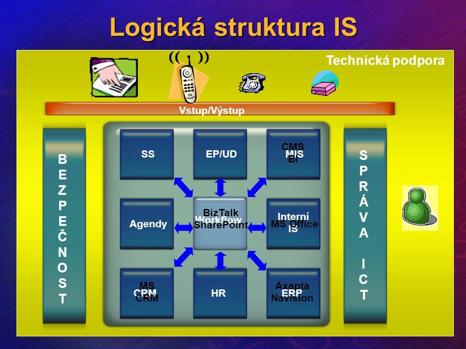 Logická struktura IS CRM Vstup/Výstup Workflow Technická podpora BEZPEČNOSTBEZPEČNOST SPRÁVAICTSPRÁVAICT Interní IS Agendy HRERP SSEP/UDMIS MS CRM Axa