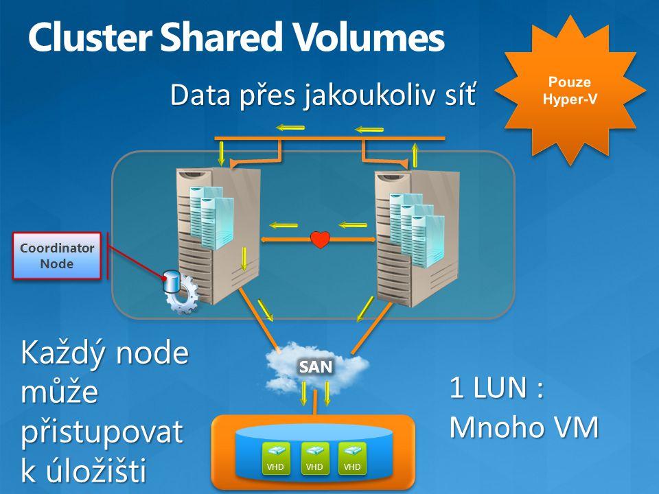 Data přes jakoukoliv síť VHD Coordinator Node 1 LUN : Mnoho VM Každý node může přistupovat k úložišti