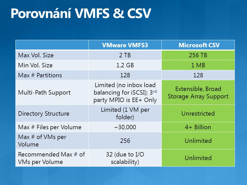 VMware VMFS3 Microsoft CSV Max Vol. Size2 TB256 TB Min Vol. Size1.2 GB1 MB Max # Partitions128 Multi-Path Support Limited (no inbox load balancing for
