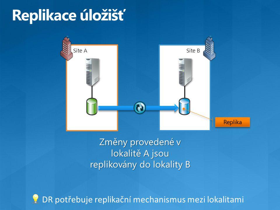 Site A Změny provedené v lokalitě A jsou replikovány do lokality B Site B Site ASite B Replika DR potřebuje replikační mechanismus mezi lokalitami