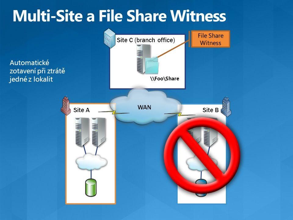 Site ASite B Site C (branch office) Automatické zotavení při ztrátě jedné z lokalit \\Foo\Share WAN File Share Witness