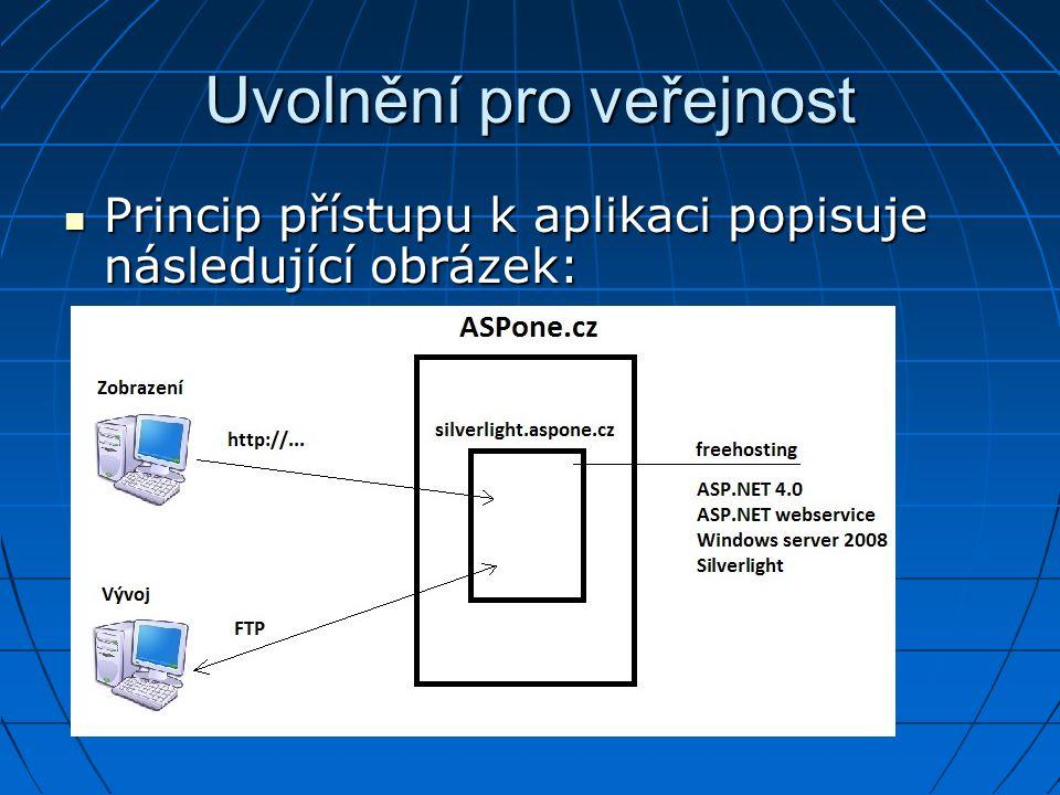 Uvolnění pro veřejnost Princip přístupu k aplikaci popisuje následující obrázek: Princip přístupu k aplikaci popisuje následující obrázek: