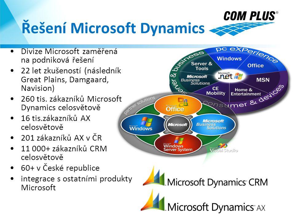 Řešení Microsoft Dynamics Divize Microsoft zaměřená na podniková řešení 22 let zkušeností (následník Great Plains, Damgaard, Navision) 260 tis. zákazn