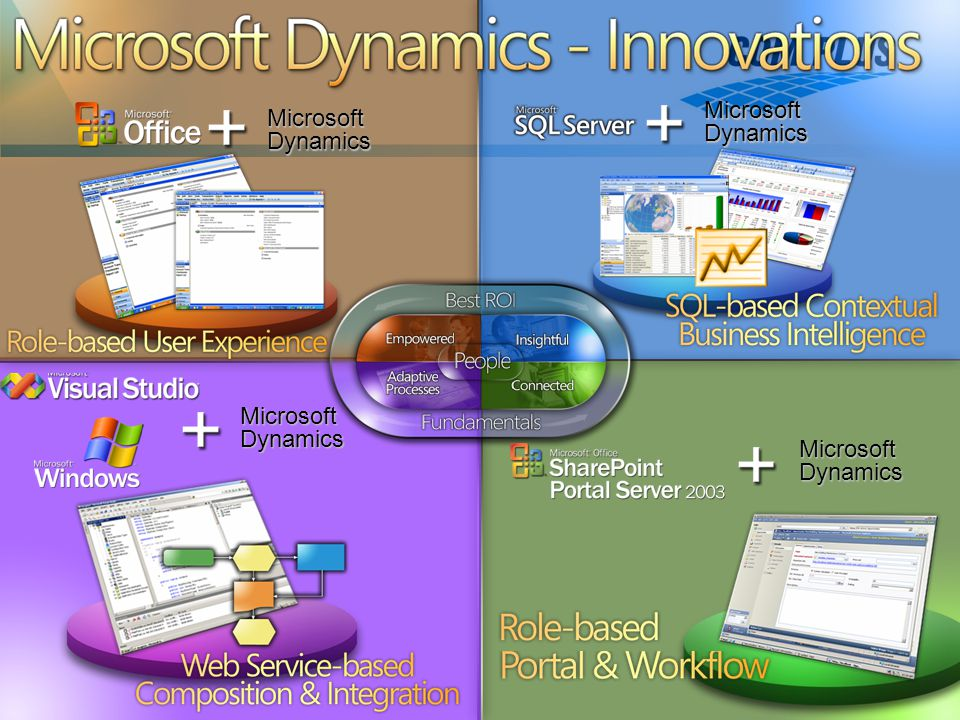 6 Microsoft Dynamics - Innovations Microsoft Dynamics
