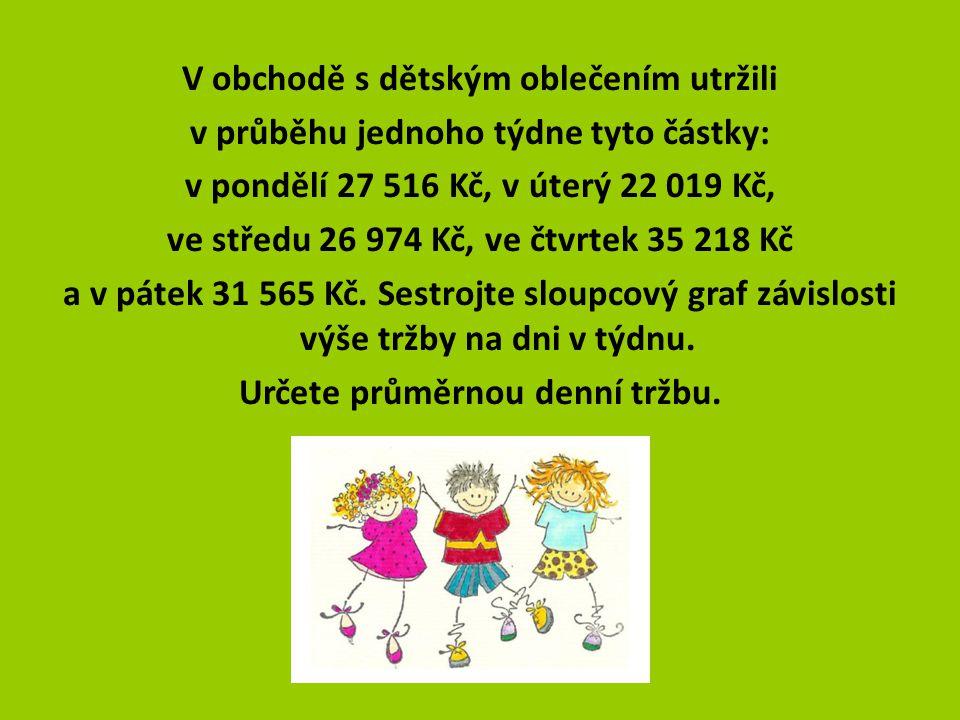 V obchodě s dětským oblečením utržili v průběhu jednoho týdne tyto částky: v pondělí 27 516 Kč, v úterý 22 019 Kč, ve středu 26 974 Kč, ve čtvrtek 35 218 Kč a v pátek 31 565 Kč.